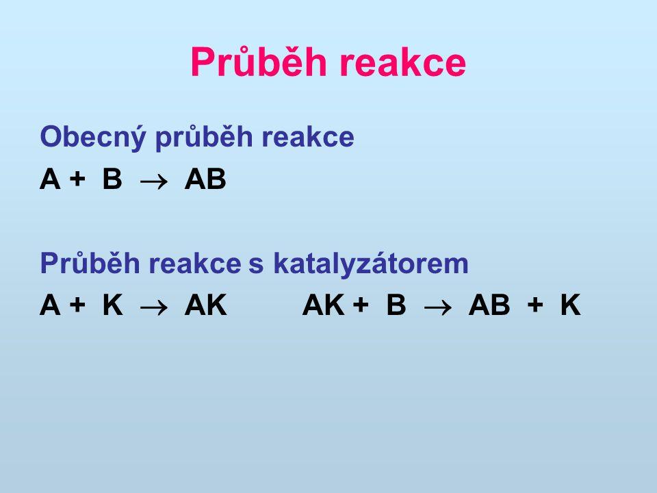 Průběh reakce Obecný průběh reakce A + B  AB