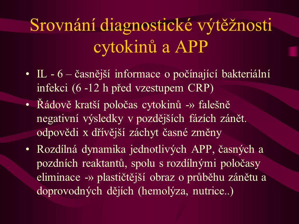 Srovnání diagnostické výtěžnosti cytokinů a APP