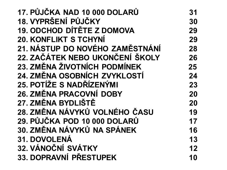 17. PŮJČKA NAD 10 000 DOLARŮ 31 18. VYPRŠENÍ PŮJČKY 30.