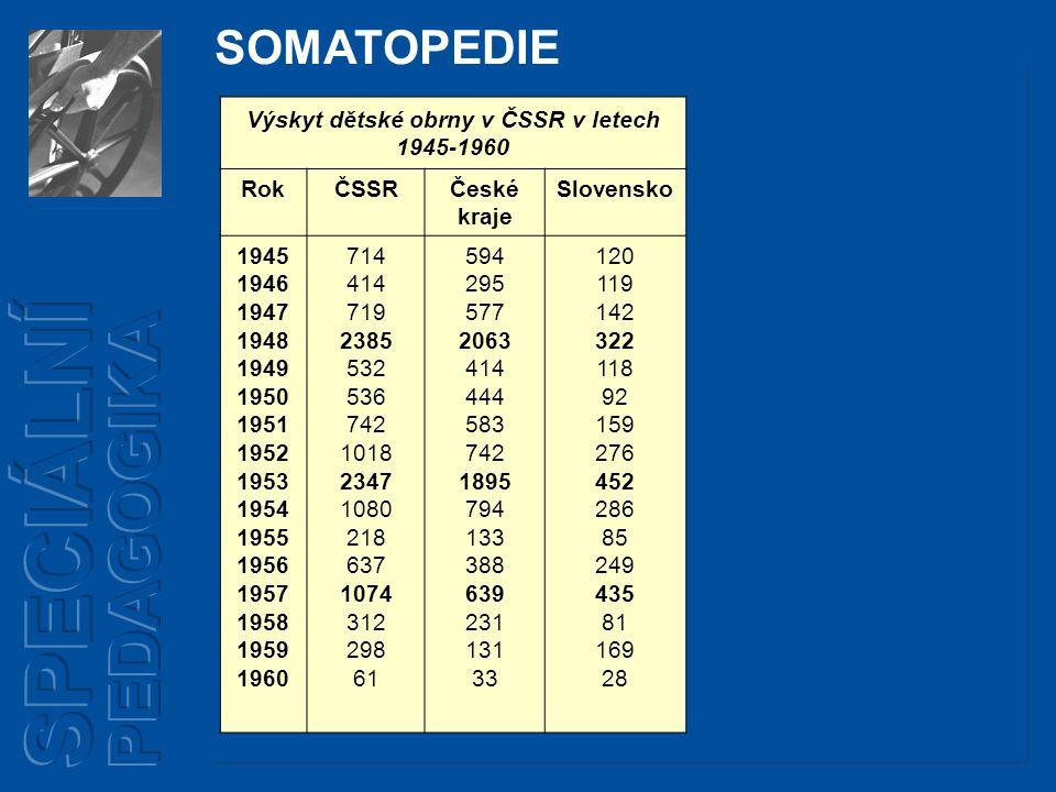 Výskyt dětské obrny v ČSSR v letech 1945-1960