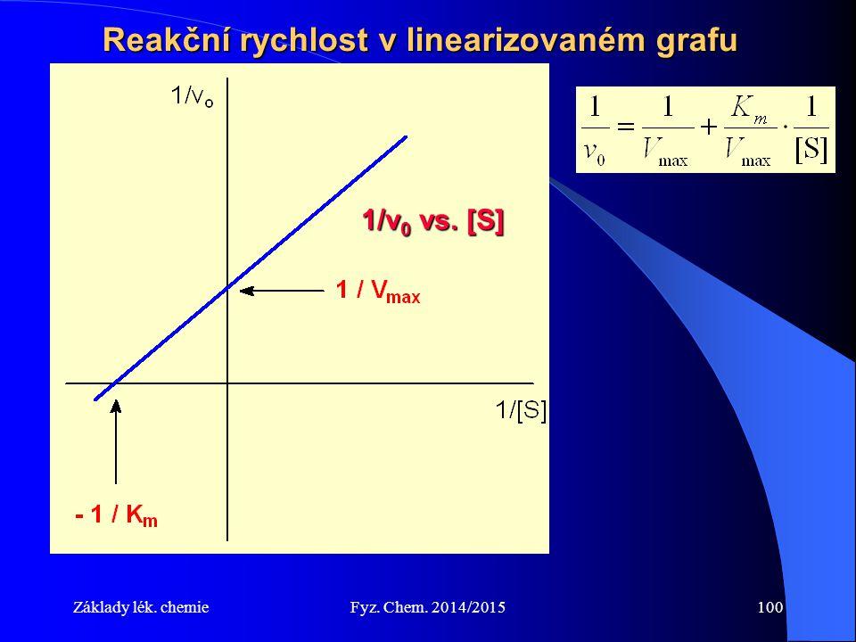 Reakční rychlost v linearizovaném grafu