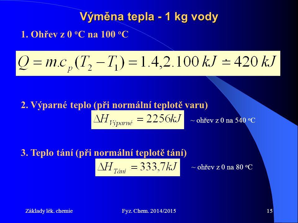 Výměna tepla - 1 kg vody 1. Ohřev z 0 oC na 100 oC