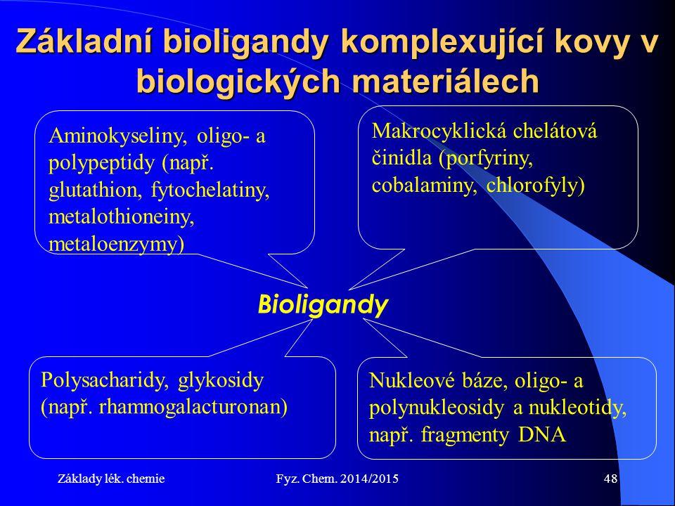 Základní bioligandy komplexující kovy v biologických materiálech
