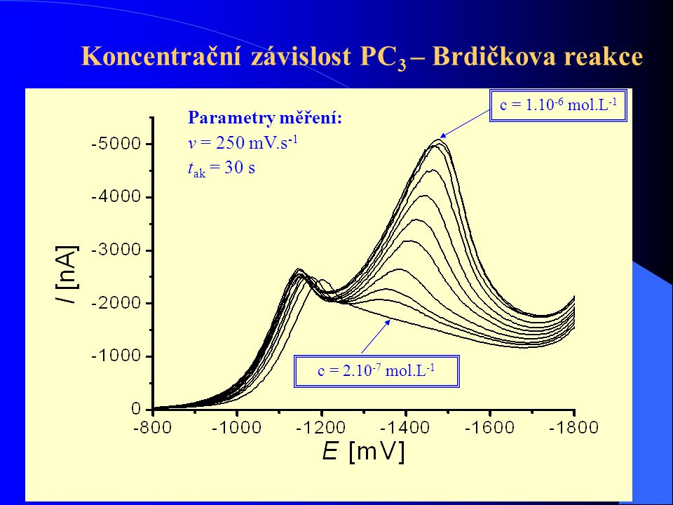Koncentrační závislost PC3 – Brdičkova reakce