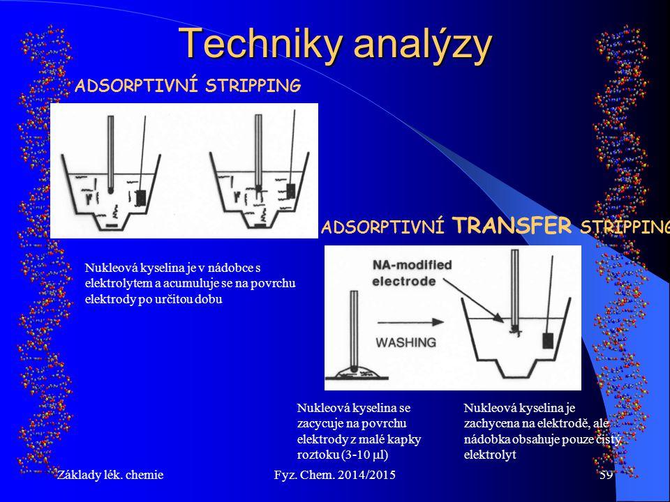 Techniky analýzy ADSORPTIVNÍ STRIPPING ADSORPTIVNÍ TRANSFER STRIPPING
