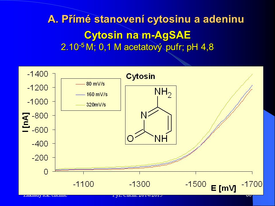 Cytosin na m-AgSAE 2.10-5 M; 0,1 M acetatový pufr; pH 4,8
