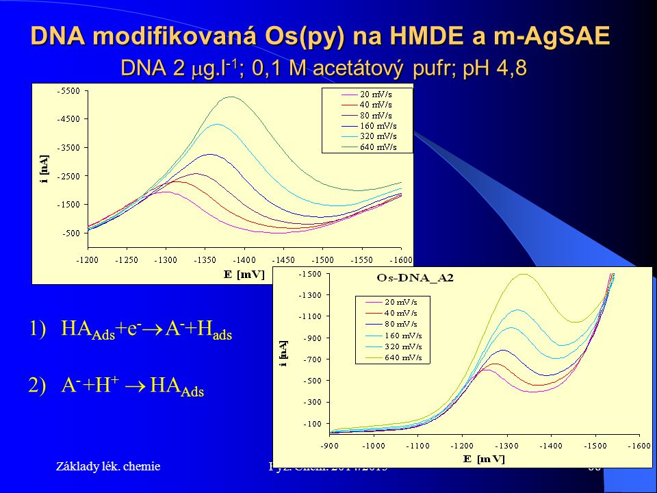 DNA modifikovaná Os(py) na HMDE a m-AgSAE DNA 2 g