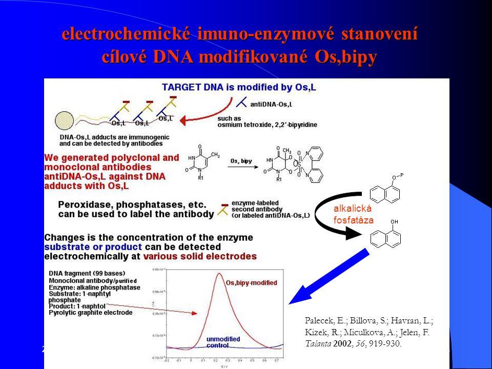 electrochemické imuno-enzymové stanovení cílové DNA modifikované Os,bipy