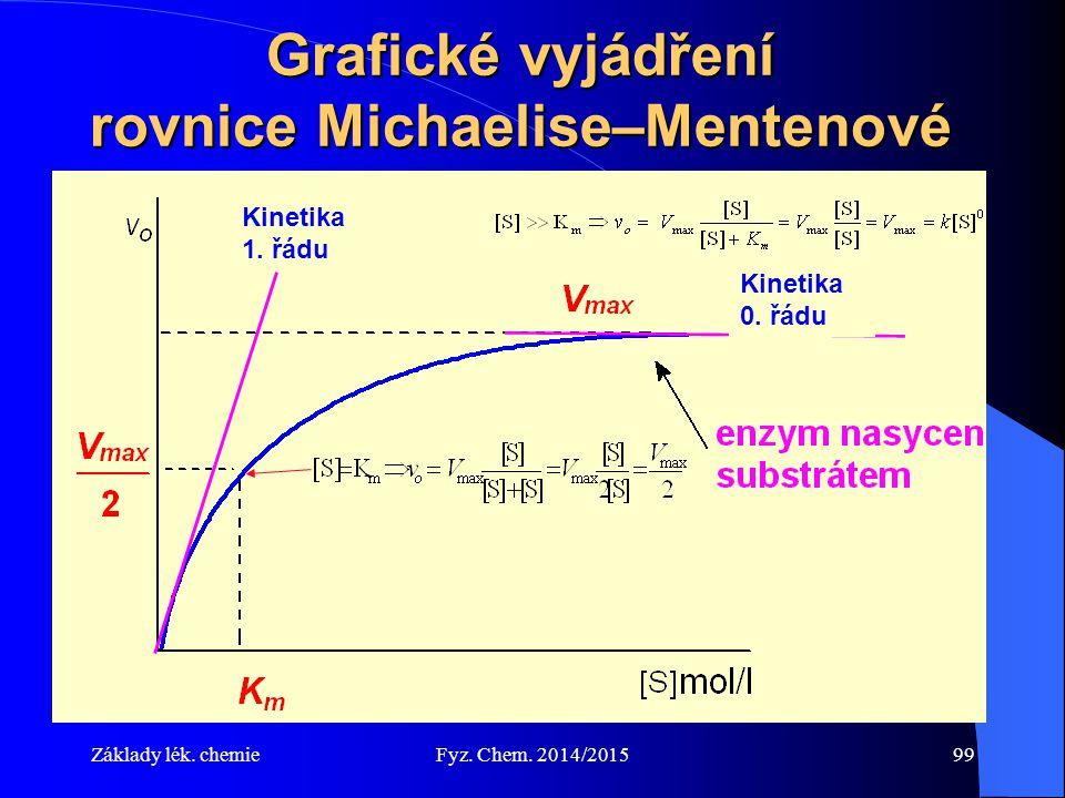 Grafické vyjádření rovnice Michaelise–Mentenové