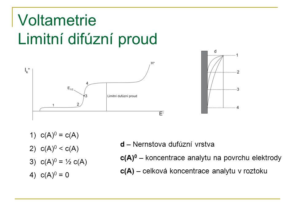 Voltametrie Limitní difúzní proud