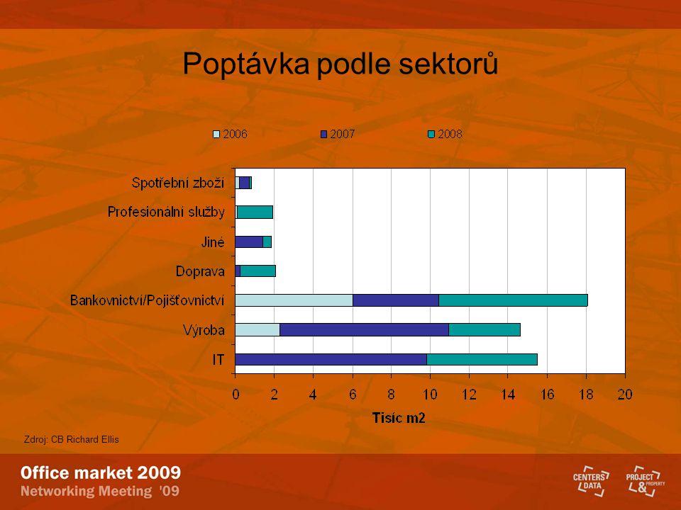 Poptávka podle sektorů