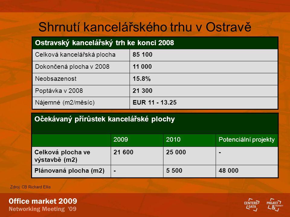 Shrnutí kancelářského trhu v Ostravě