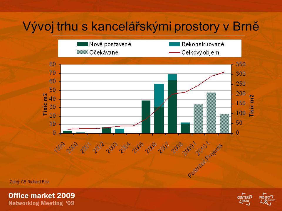 Vývoj trhu s kancelářskými prostory v Brně