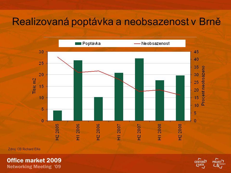 Realizovaná poptávka a neobsazenost v Brně