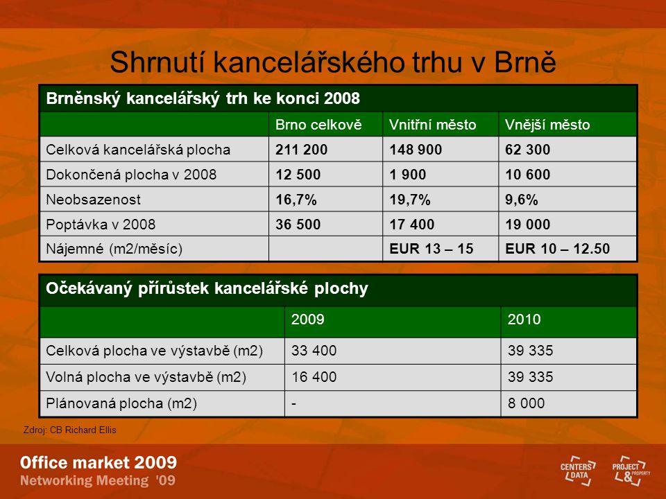 Shrnutí kancelářského trhu v Brně