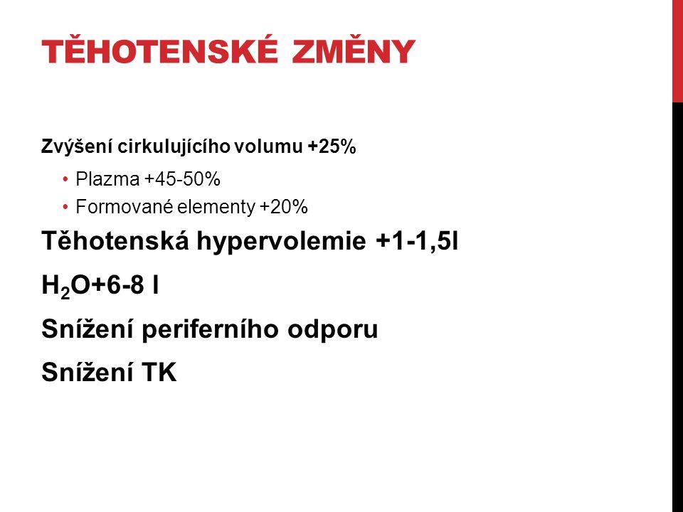 Těhotenské změny Těhotenská hypervolemie +1-1,5l H2O+6-8 l