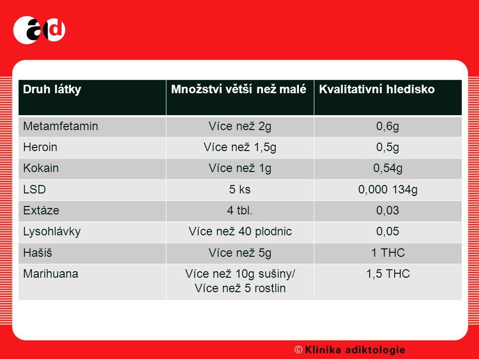 Druh látky Množství větší než malé. Kvalitativní hledisko. Metamfetamin. Více než 2g. 0,6g. Heroin.