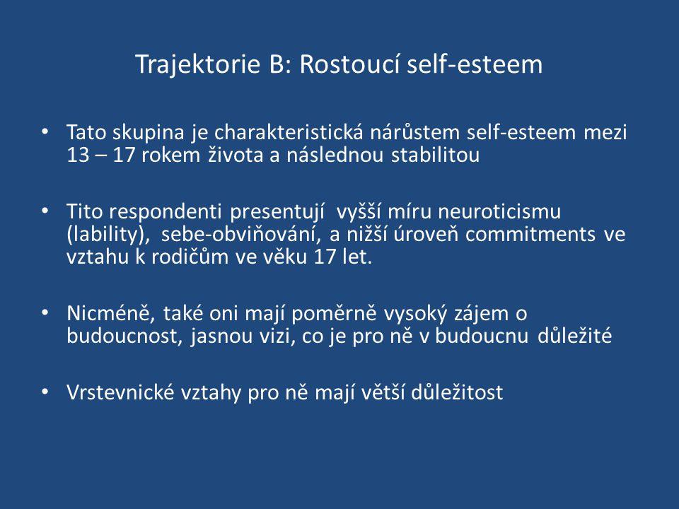 Trajektorie B: Rostoucí self-esteem