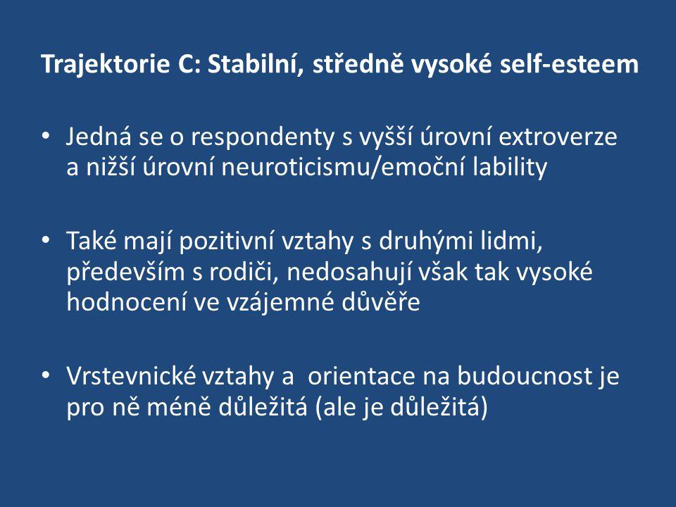Trajektorie C: Stabilní, středně vysoké self-esteem