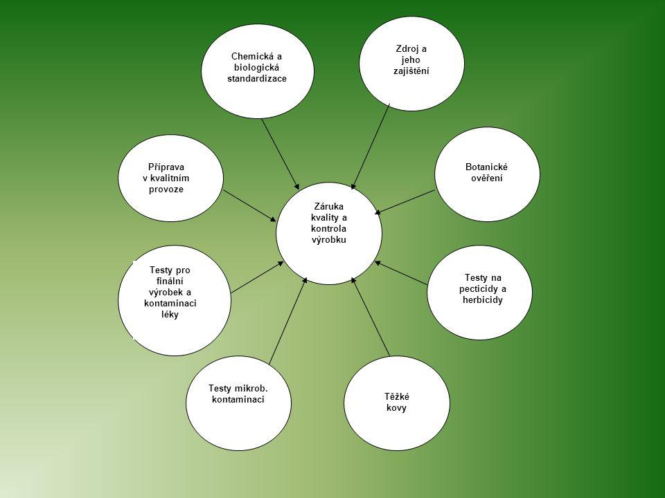 Chemická a biologická standardizace Zdroj a jeho zajištění