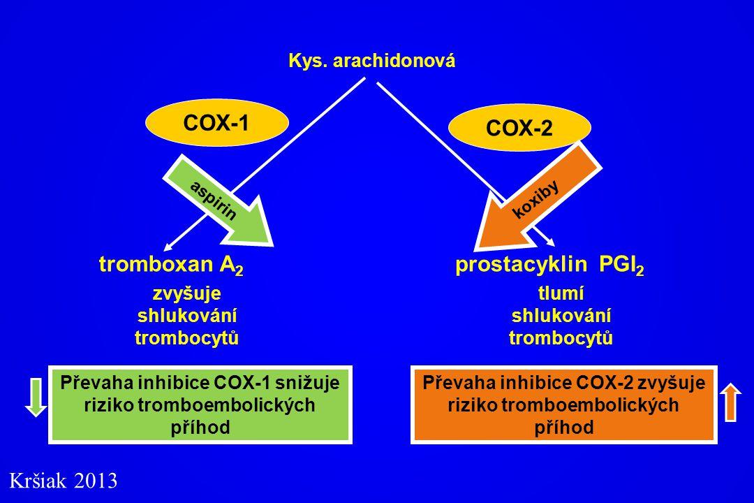 COX-1 COX-2 tromboxan A2 prostacyklin PGI2 Kršiak 2013