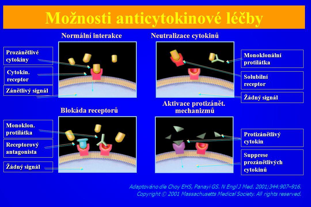 Možnosti anticytokinové léčby Aktivace protizánět. mechanizmů