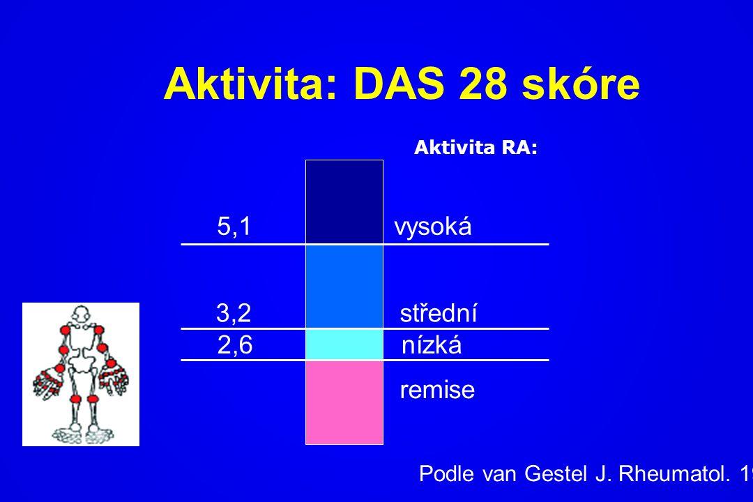 Aktivita: DAS 28 skóre 5,1 vysoká 3,2 střední 2,6 nízká remise