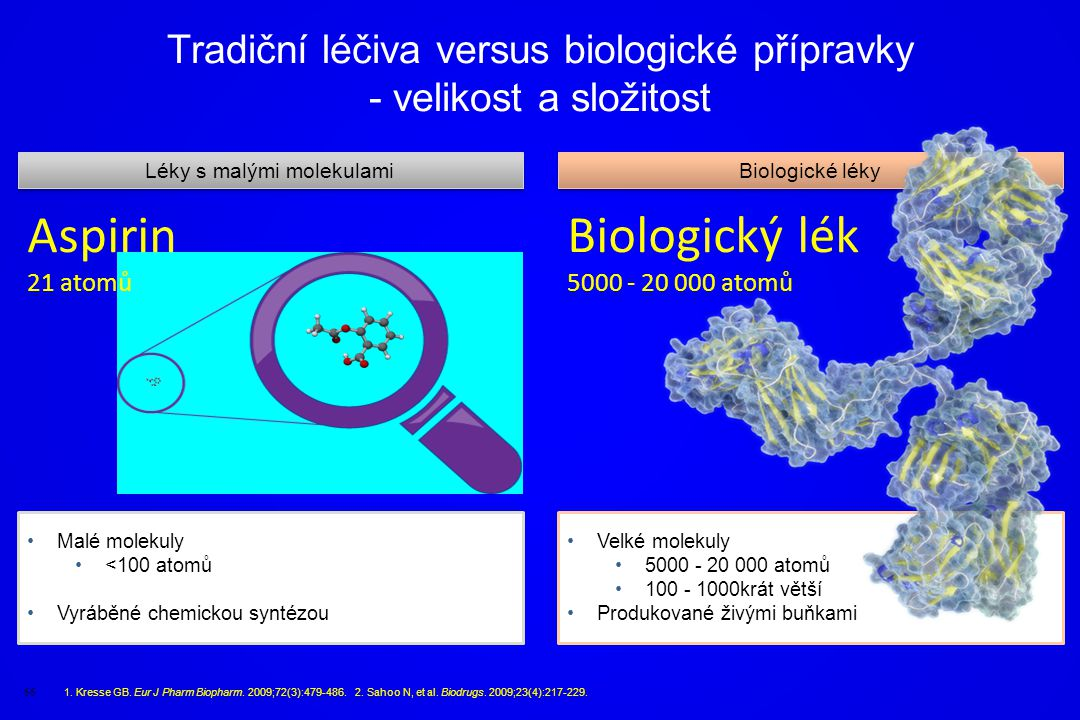 Tradiční léčiva versus biologické přípravky - velikost a složitost
