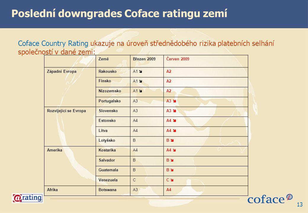 Poslední downgrades Coface ratingu zemí