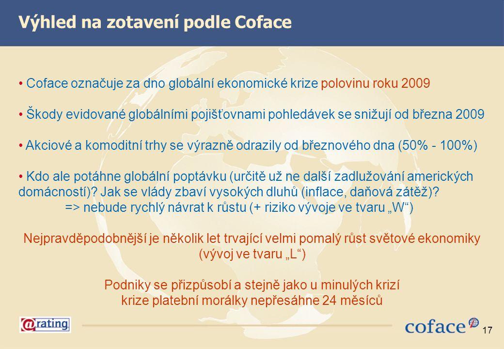 Výhled na zotavení podle Coface