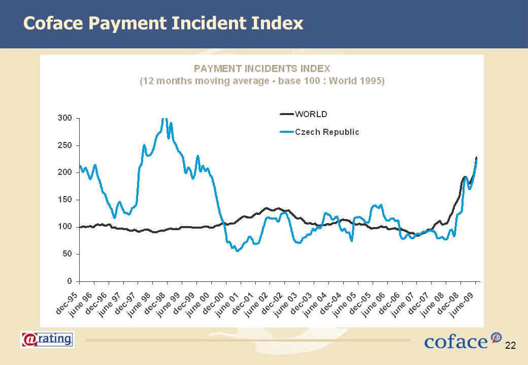 Coface Payment Incident Index