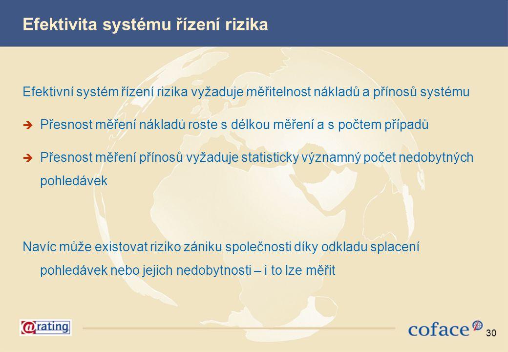Efektivita systému řízení rizika