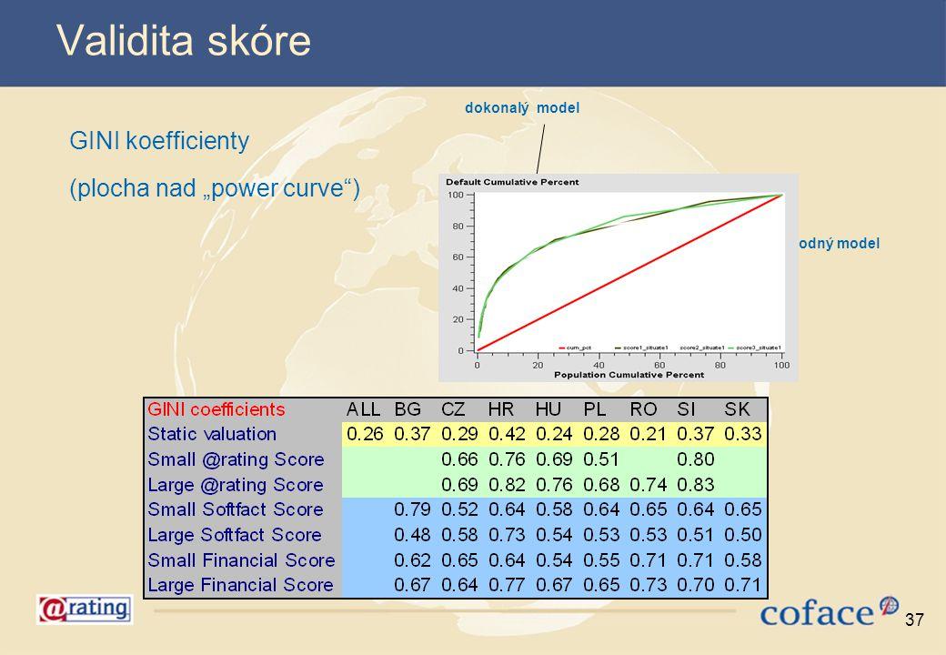 "Validita skóre GINI koefficienty (plocha nad ""power curve )"