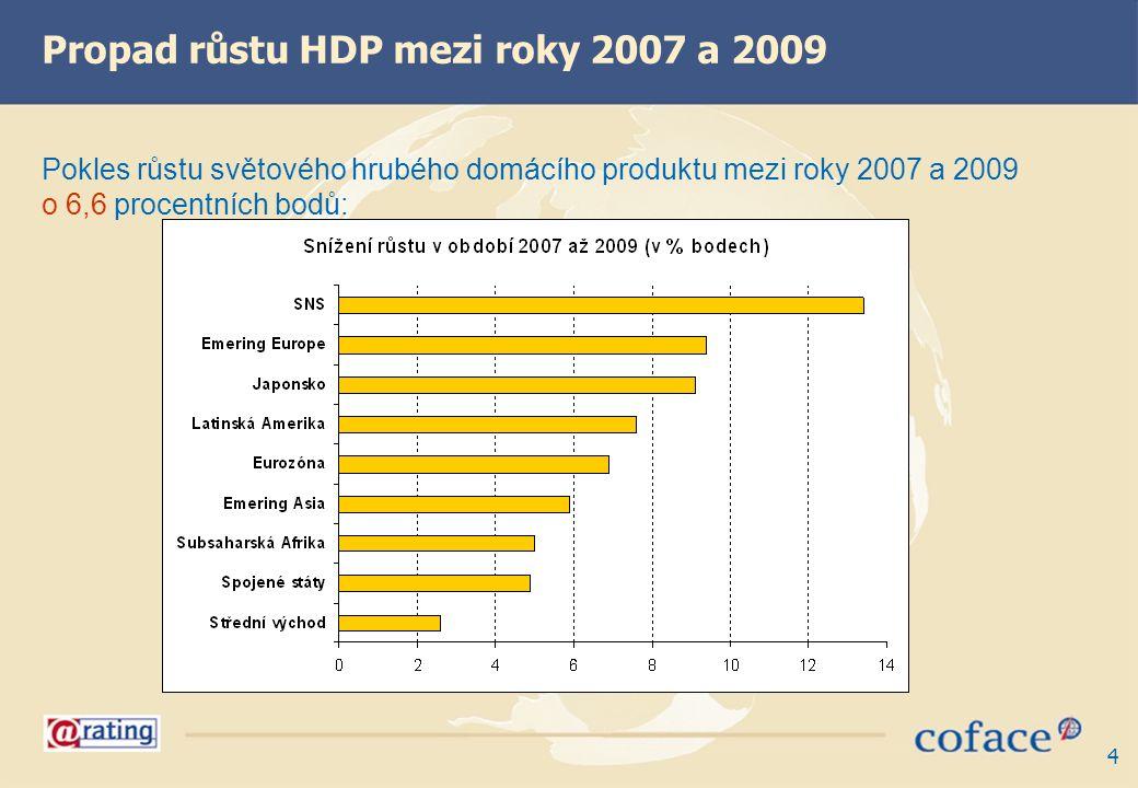 Propad růstu HDP mezi roky 2007 a 2009