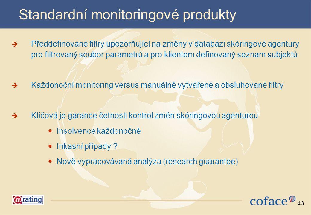 Standardní monitoringové produkty