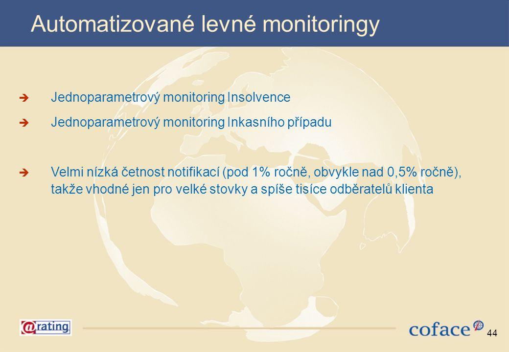 Automatizované levné monitoringy