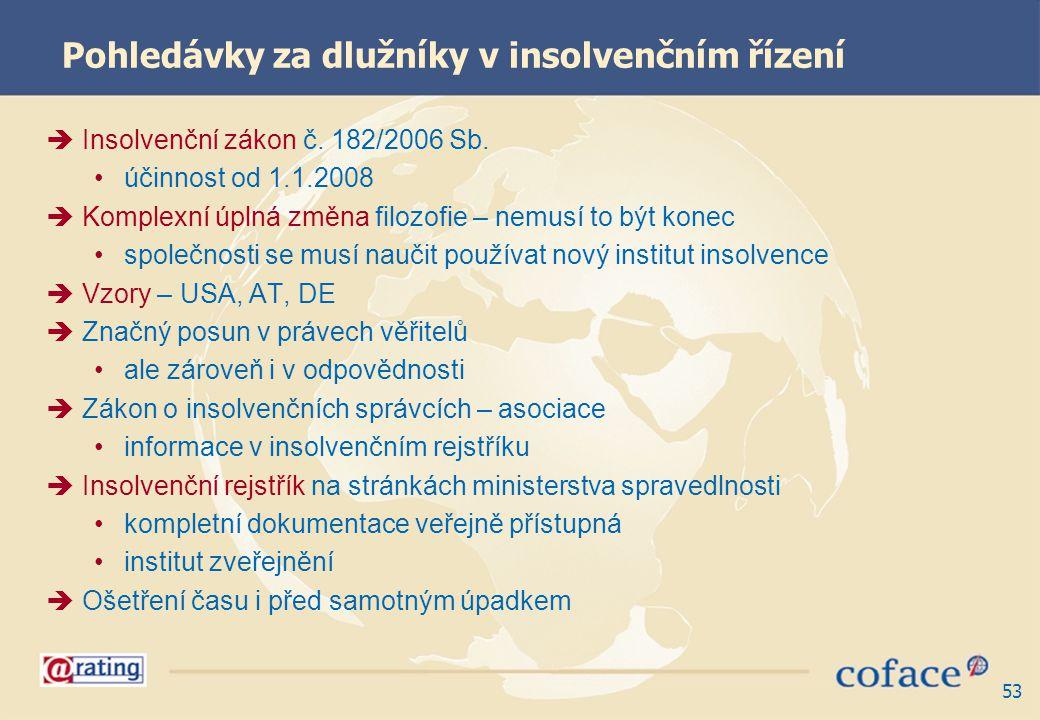 Pohledávky za dlužníky v insolvenčním řízení