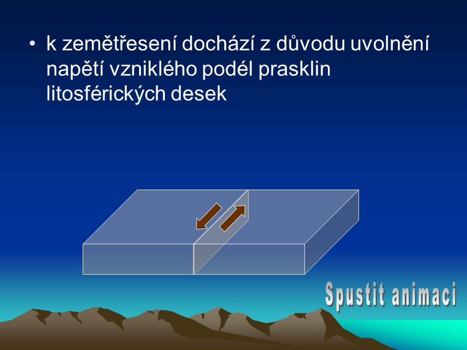 k zemětřesení dochází z důvodu uvolnění napětí vzniklého podél prasklin litosférických desek