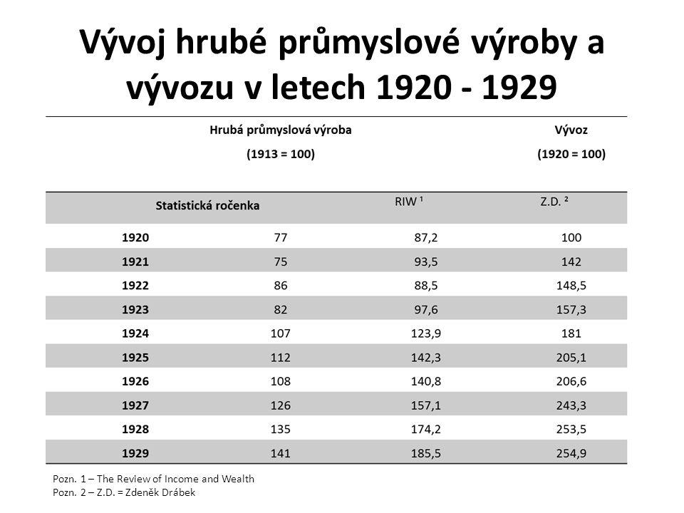 Vývoj hrubé průmyslové výroby a vývozu v letech 1920 - 1929