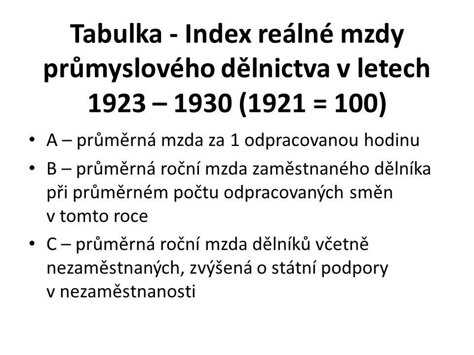 Tabulka - Index reálné mzdy průmyslového dělnictva v letech 1923 – 1930 (1921 = 100)