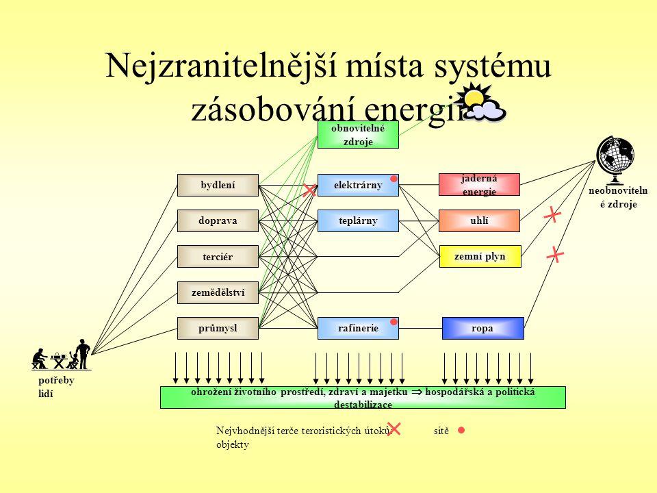 Nejzranitelnější místa systému zásobování energií