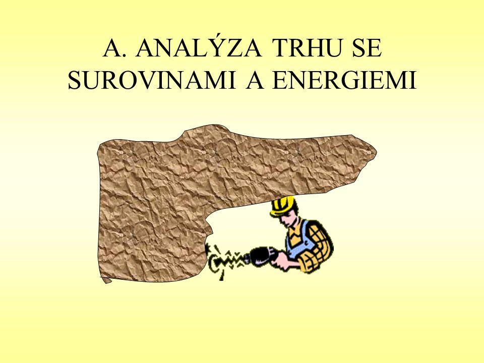A. ANALÝZA TRHU SE SUROVINAMI A ENERGIEMI