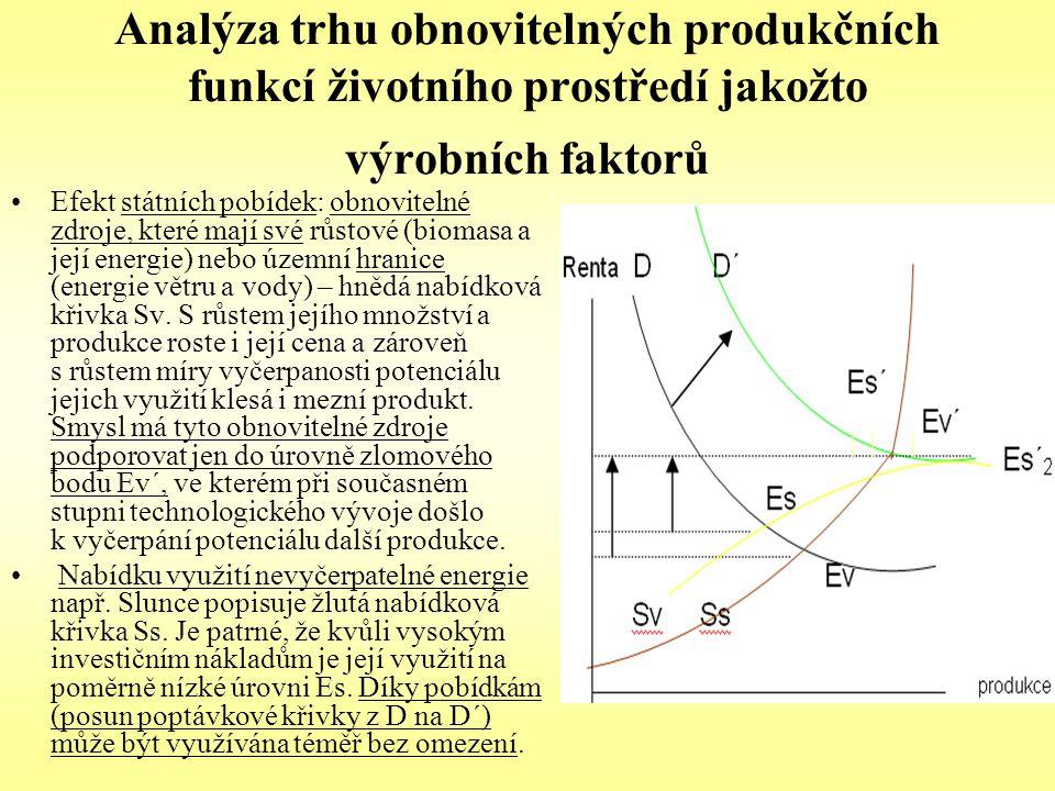 Analýza trhu obnovitelných produkčních funkcí životního prostředí jakožto výrobních faktorů