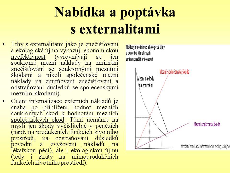 Nabídka a poptávka s externalitami