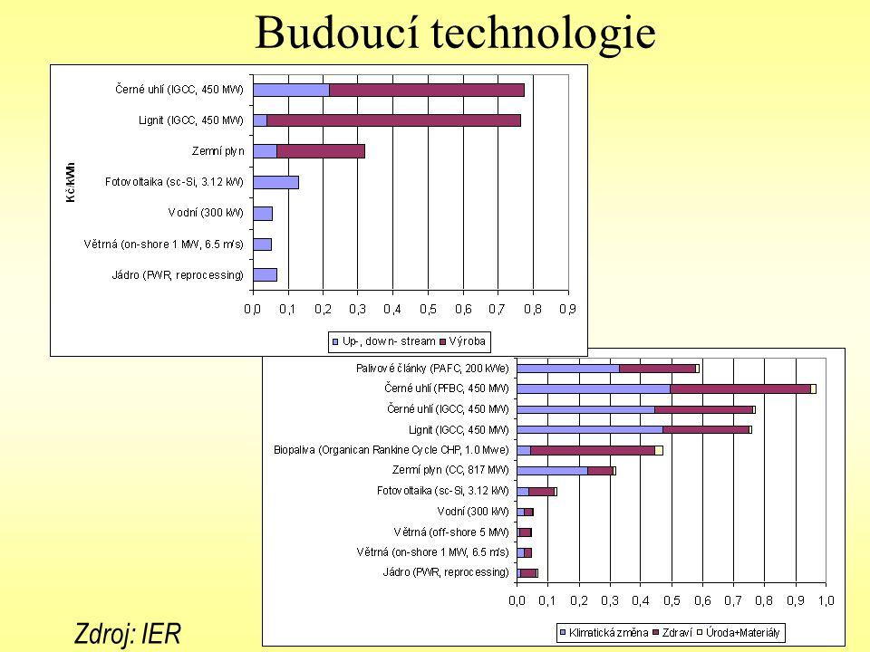 Budoucí technologie Zdroj: IER (2005)