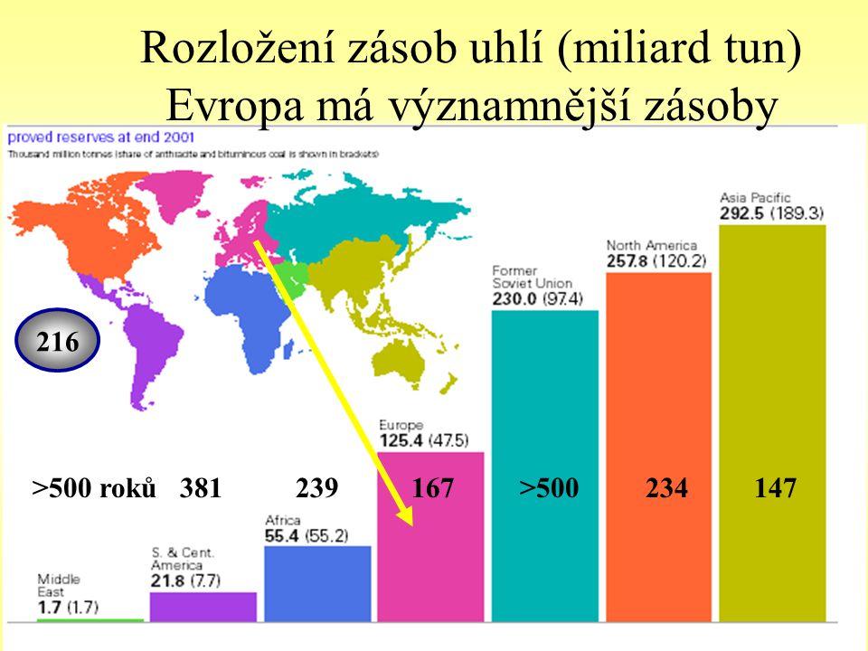 Rozložení zásob uhlí (miliard tun) Evropa má významnější zásoby