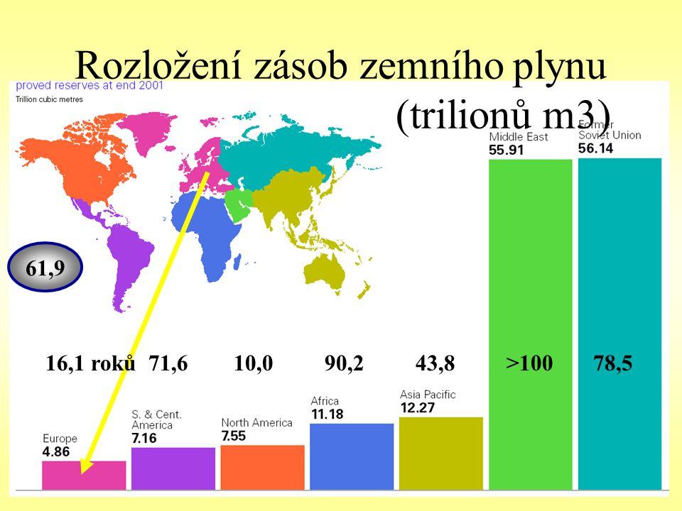 Rozložení zásob zemního plynu (trilionů m3)