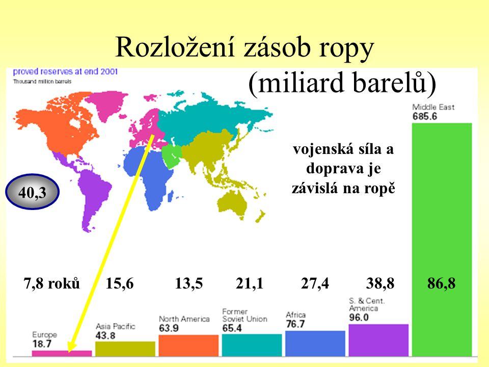 Rozložení zásob ropy (miliard barelů)