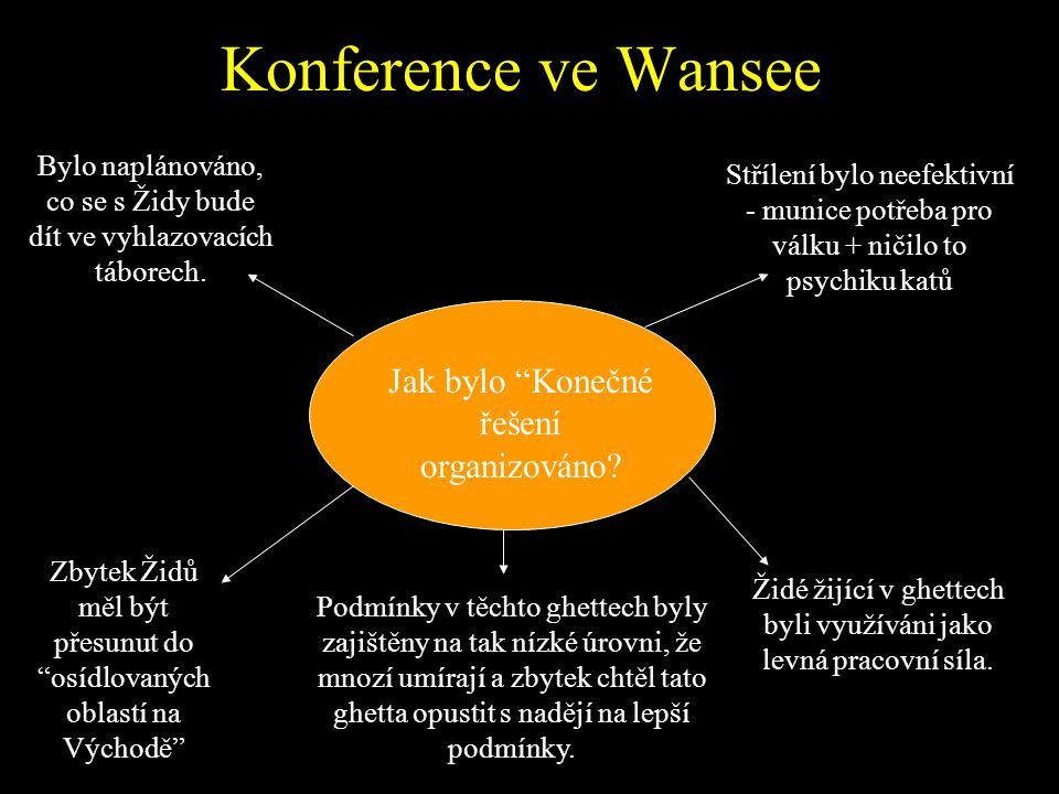 Konference ve Wansee Jak bylo Konečné řešení organizováno