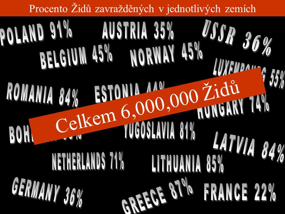 Procento Židů zavražděných v jednotlivých zemích